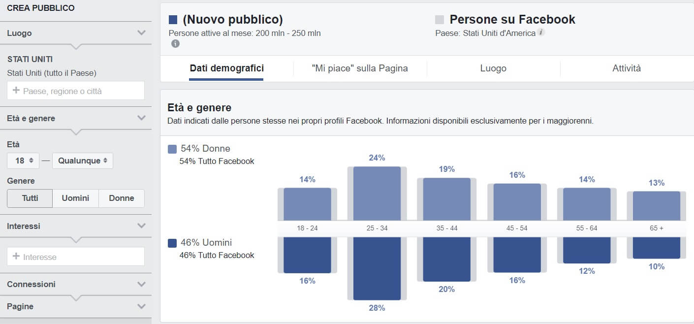 Facebook Insight Audience Home